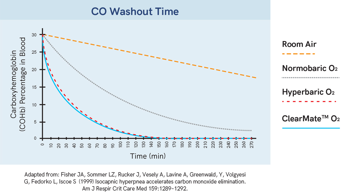 ClearMate™ CO washout time graph